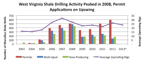 West Virginia Shale Drilling Activity Peaked in 2008, Permit Applications on Upswing