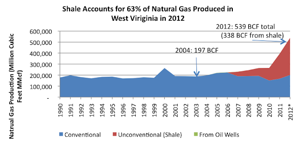 Shale Accounts for 63% of Natural Gas Produced in  West Virginia in 2012