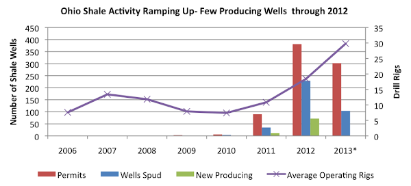 Ohio Shale Activity Ramping Up- Few Producing Wells  through 2012