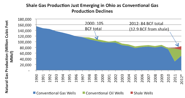 Shale Gas Production Just Emerging in Ohio as Conventional Gas Production Declines