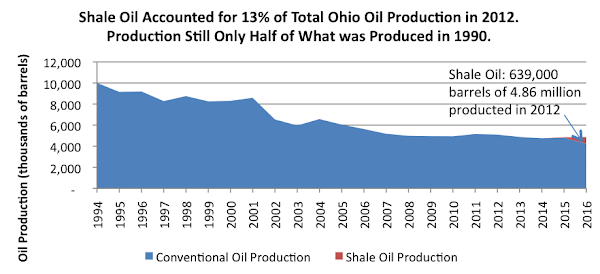 Shale Oil Accounted for 13% of Total Ohio Oil Production in 2012. Production Still Only Half of What was Produced in 1990.
