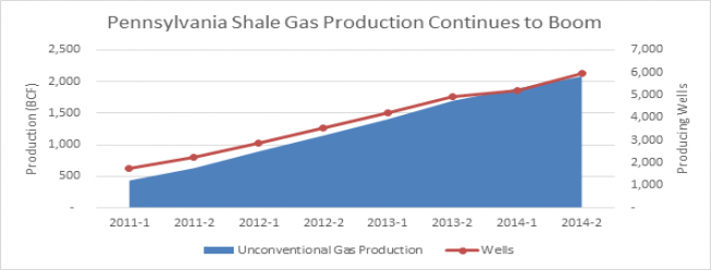 PA Shale Gas Production Continues to Boom